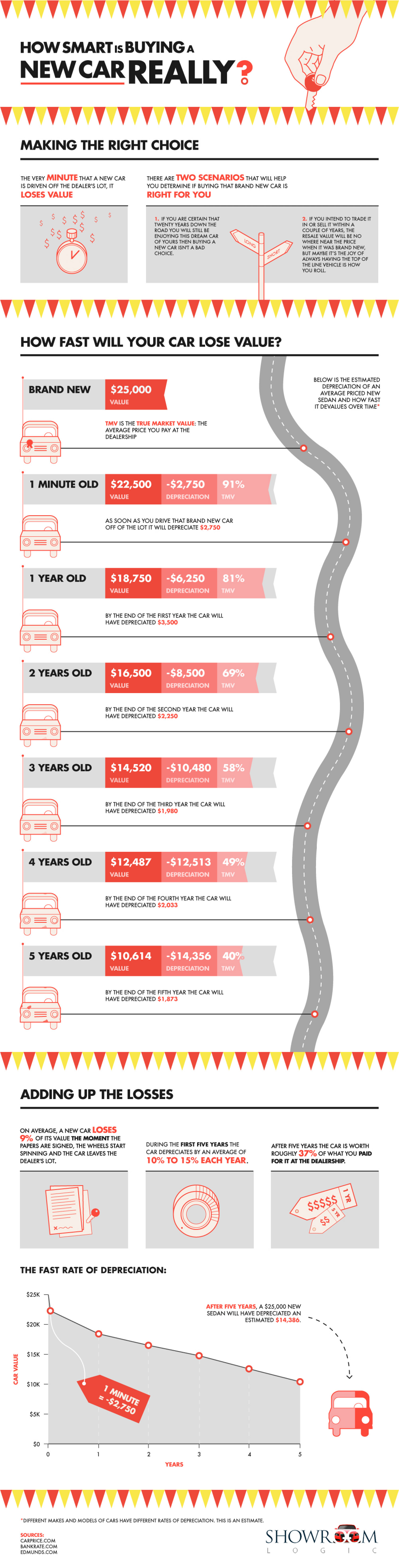 How Fast Does A New Car Depreciate In 2011? Infographic