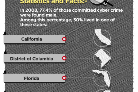 How Fast is Cyber Crime Growing? Infographic