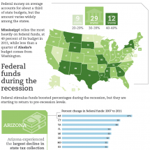 How Federal Funding to States Has Changed Infographic