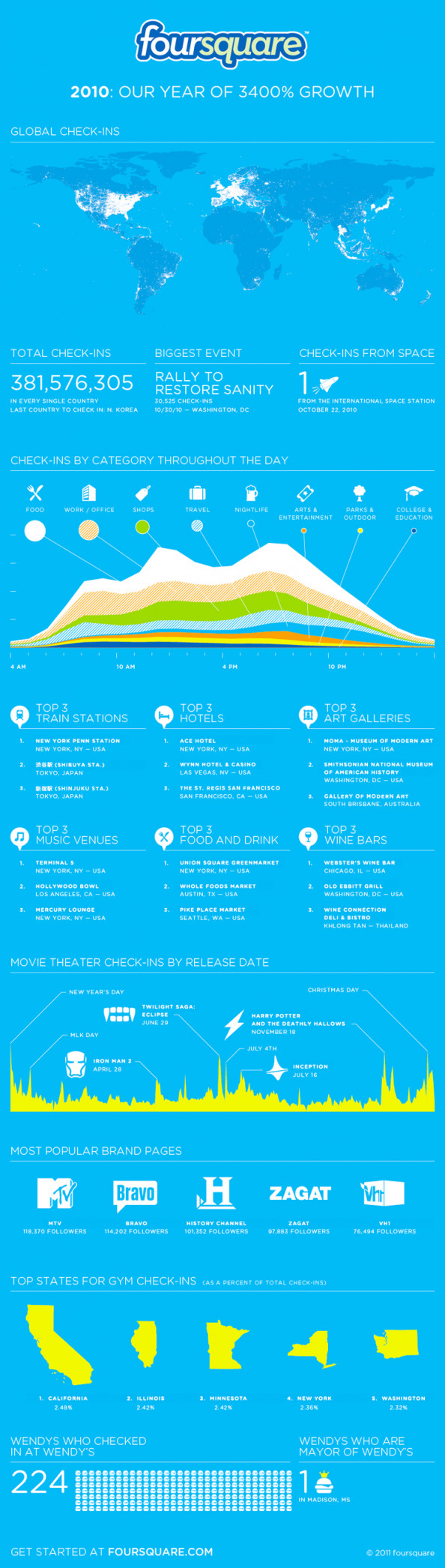 How Foursquare Grew 3400% in One Year Infographic