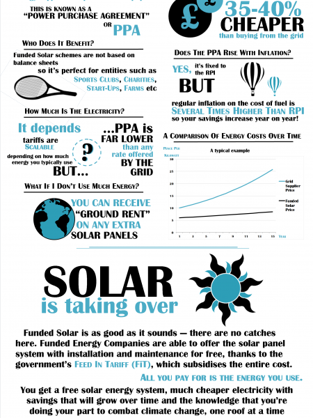 How Free Solar Works Infographic