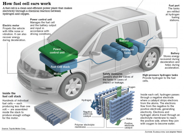 How Fuel Cell Cars Work