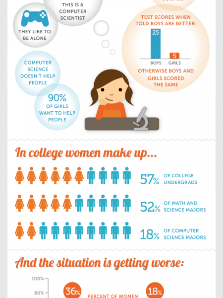 How Girls Hold Themselves Back from Pursuing Computer Science  Infographic
