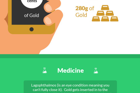 How Gold Is Making The World A Better Place Infographic