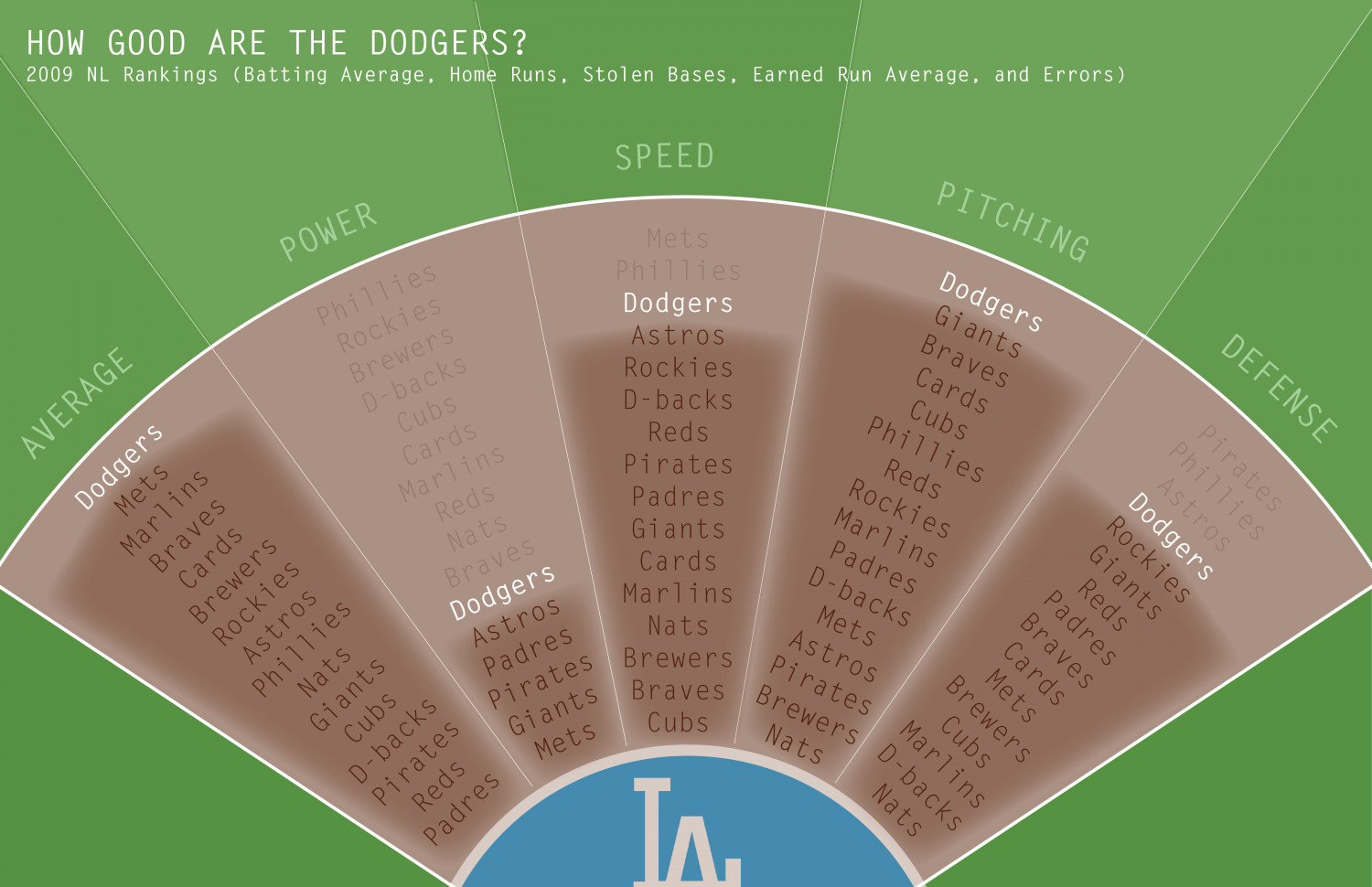 How Good Are The Dodgers? Infographic