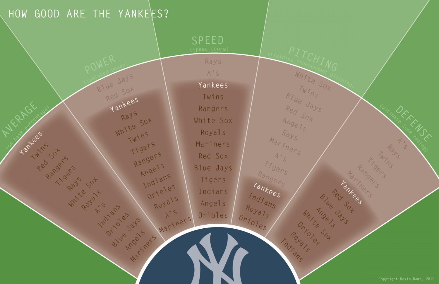 How Good Are The Yankees? Infographic