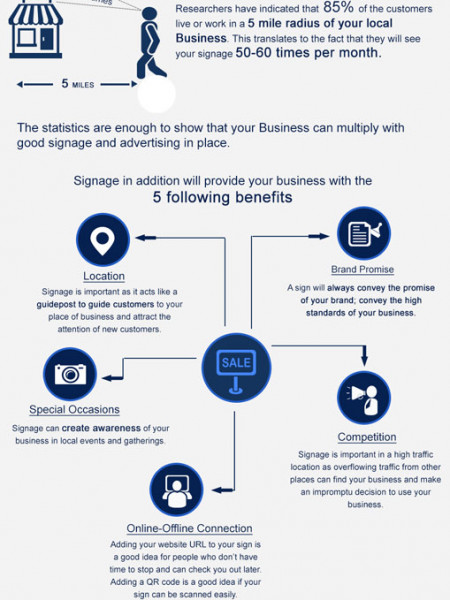 How Good Signage Can Generate You More Business Infographic