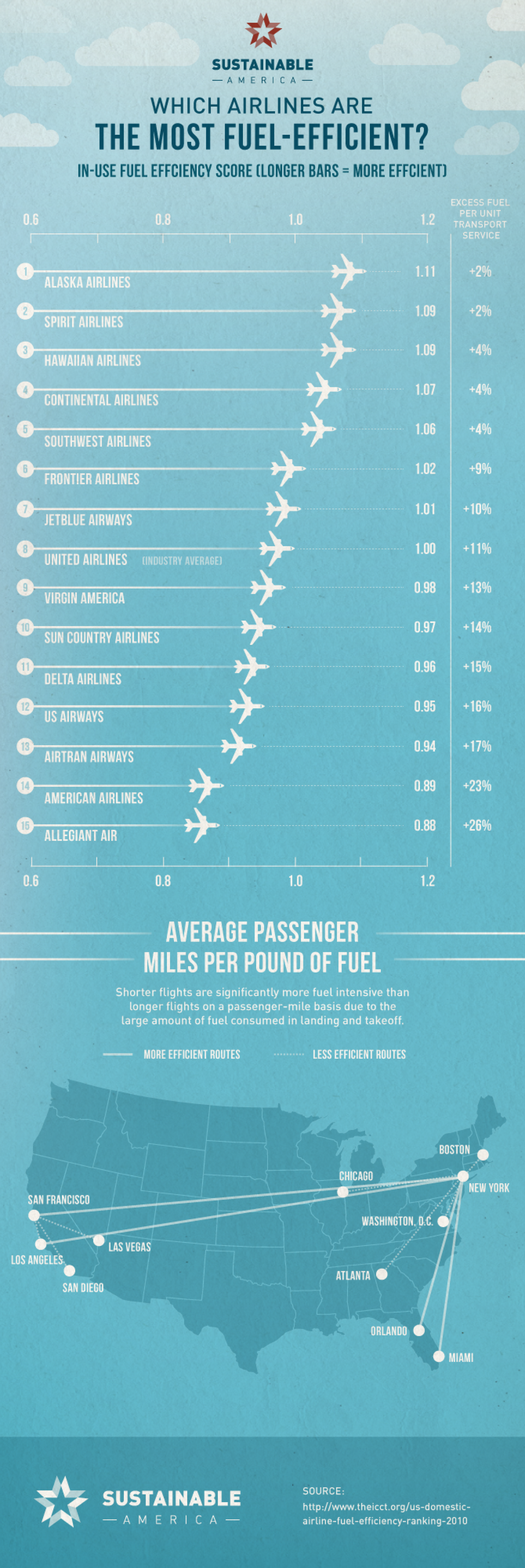 How Green Is Your Airline? Infographic