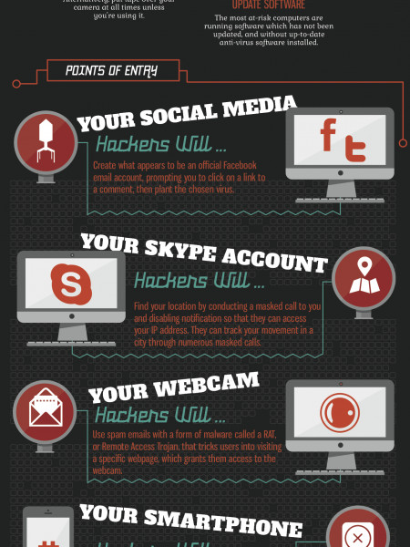 How Hackable is Your Life? Infographic