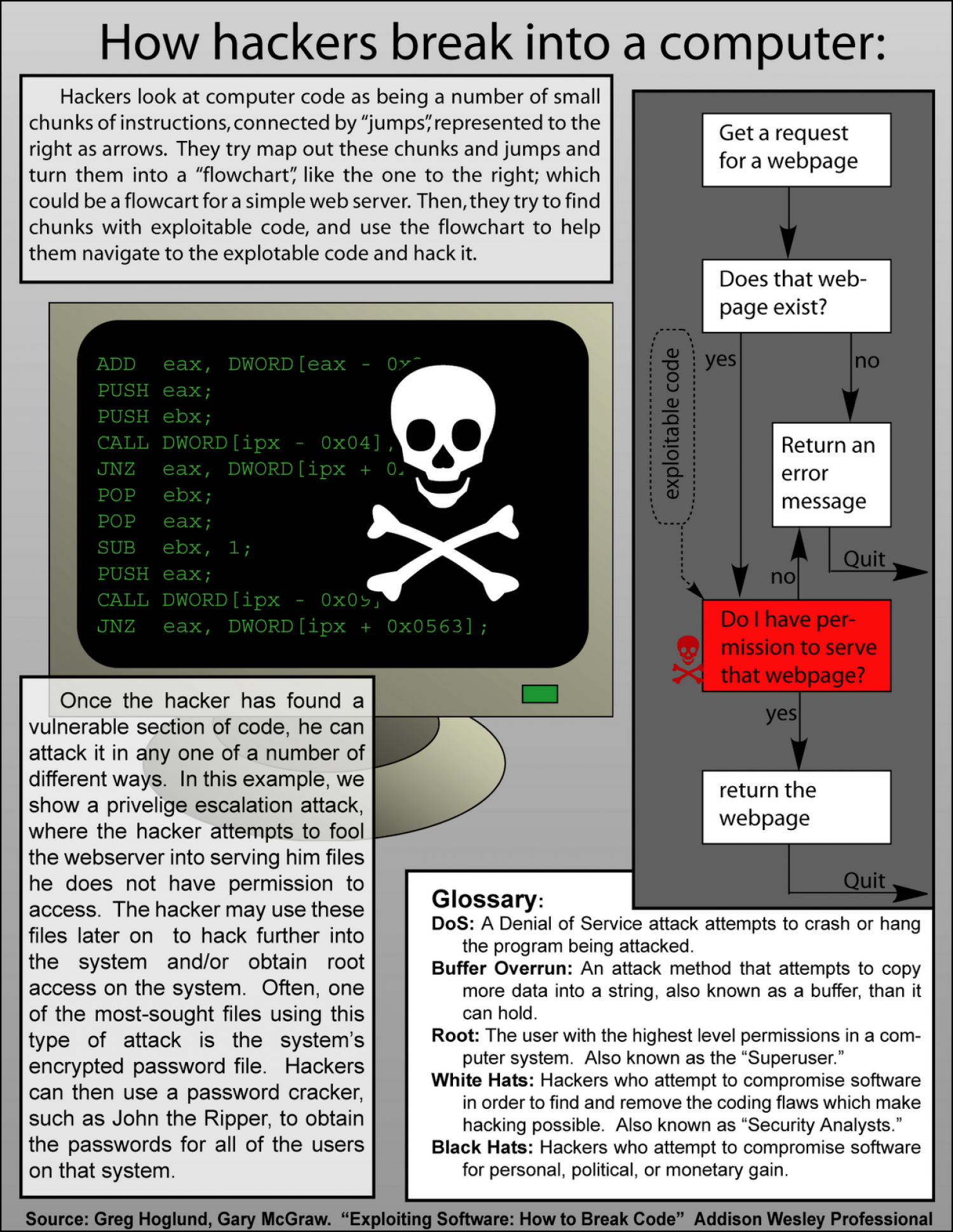 How Hackers Break into a Computer  Infographic