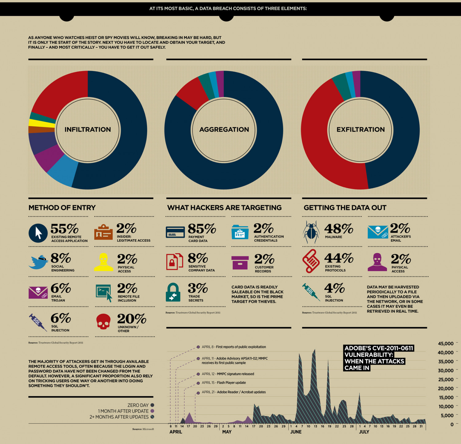 How Hackers Steal Your Data Infographic