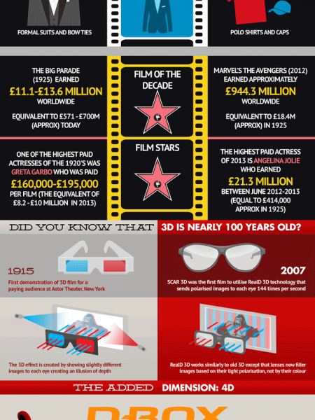 Old Cinemas vs. Multiplexes Infographic