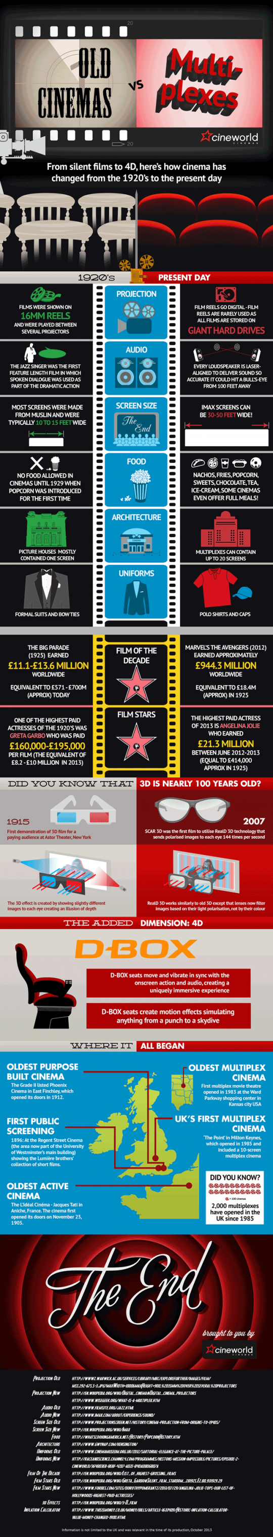 Old Cinemas vs. Multiplexes