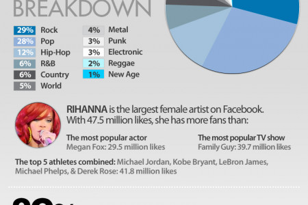 How Have Musicians Used Facebook in 2011 Infographic