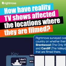 How Have Reality TV Shows affected public perception of their locations? Infographic