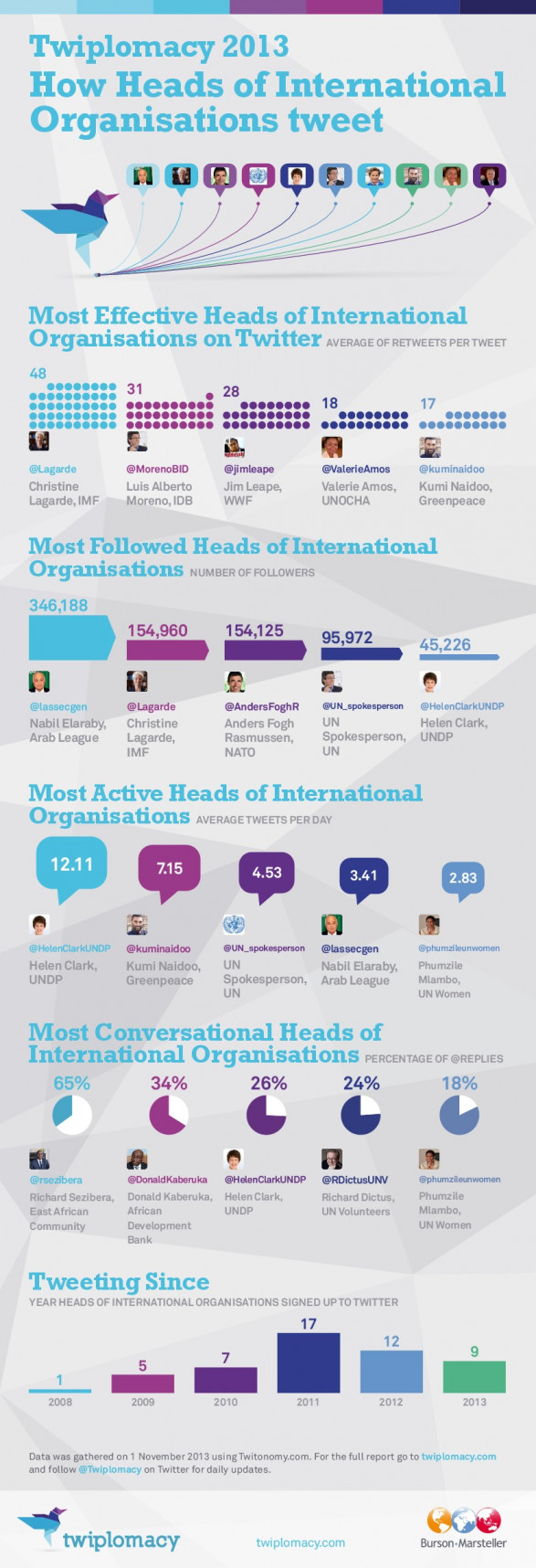 How Heads of International Organisations tweet