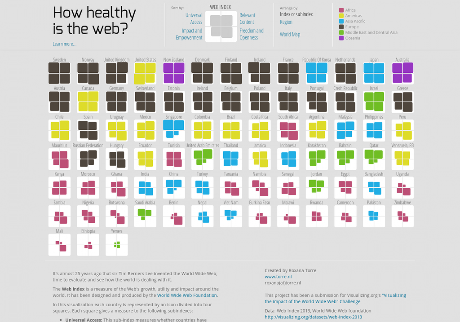 How Healthy is The Web? Infographic