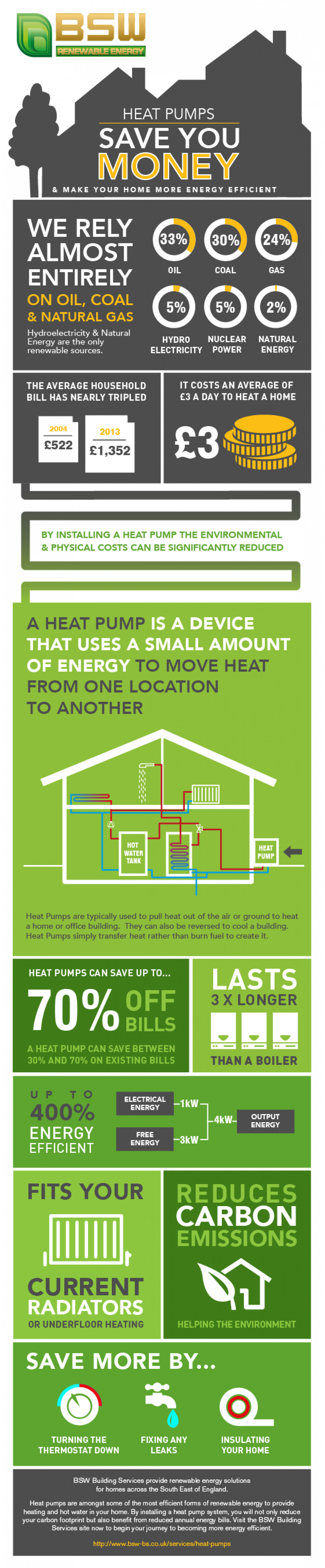 How Heat Pumps Can Save You Money Infographic