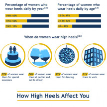 How High Heels Hurt Your Body Infographic