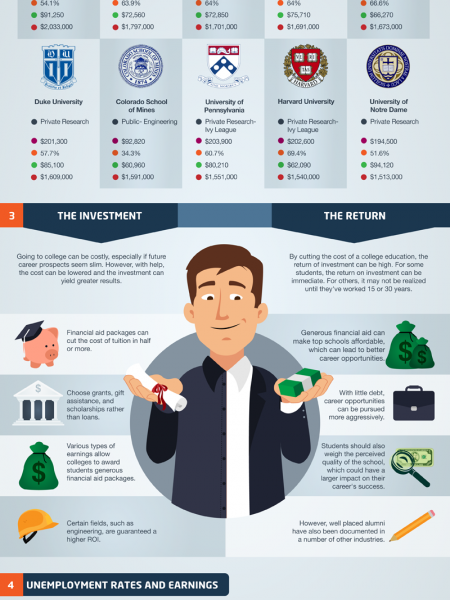 How Higher Education Helps The Economy Infographic