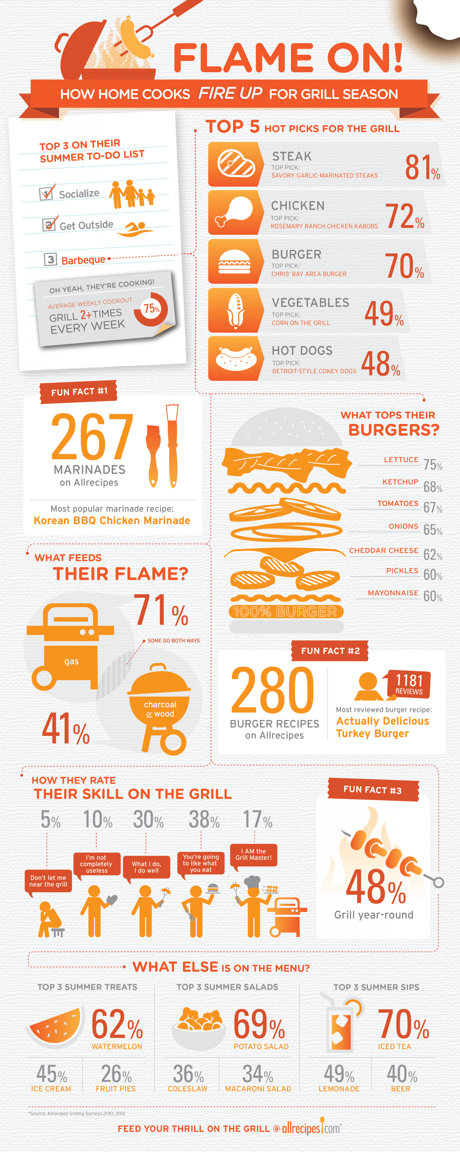 How home cooks FIRE UP for grill season Infographic