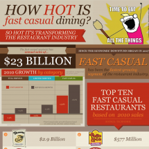 How Hot is Fast Casual Dining? Infographic