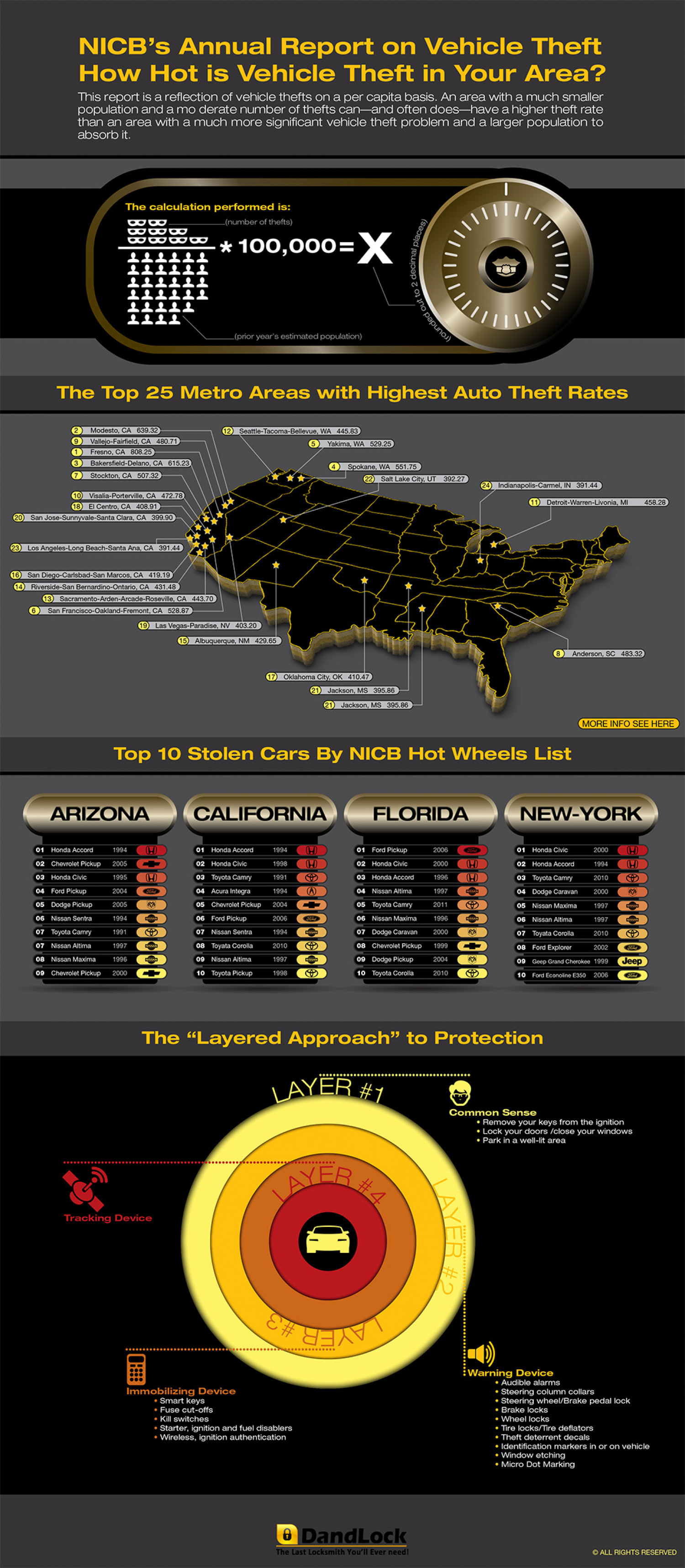 How Hot is Vehicle Theft in Your Area? Infographic