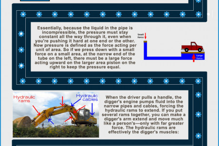 How Hydraulics Work Infographic