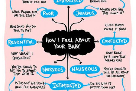 How I feel about your baby Infographic