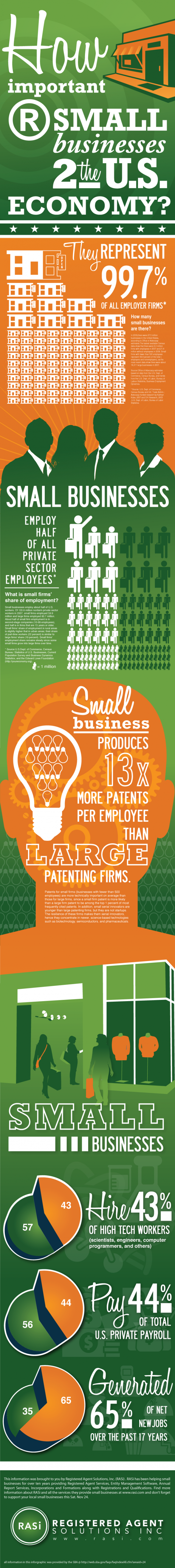 How important are small businesses to the US economy?
