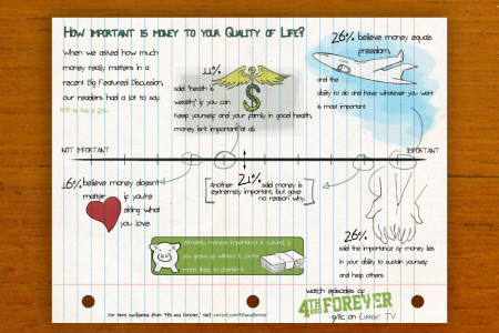 How important is money to your quality of life? Infographic