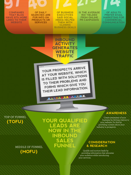 How Inbound Marketing Works Infographic