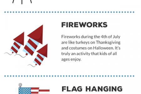 How Indiana Celebrates the Fourth of July Infographic