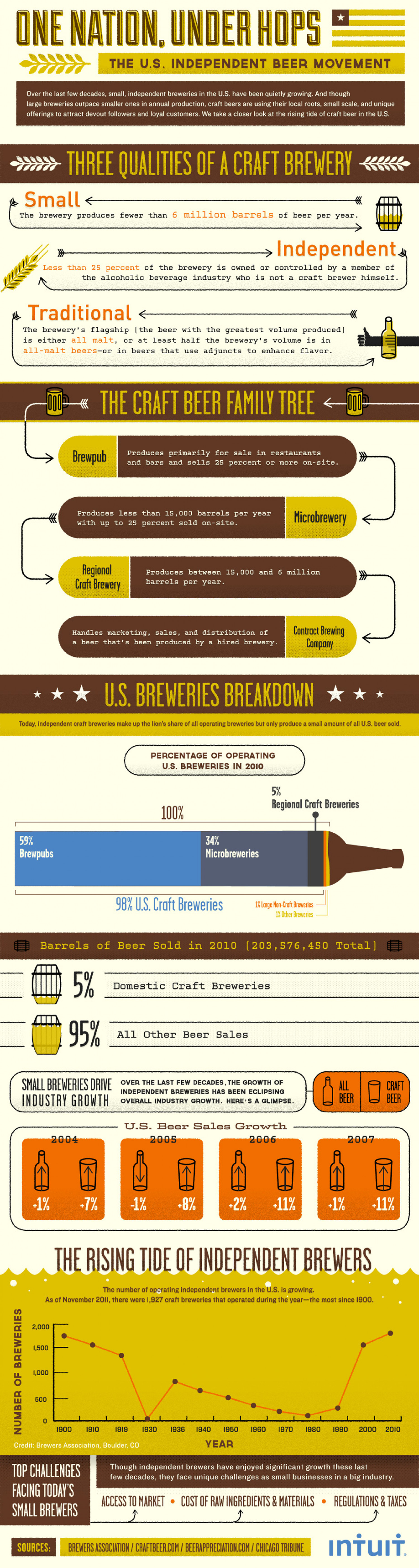 How Indie Brewers are Outpacing Beer Industry Growth Infographic