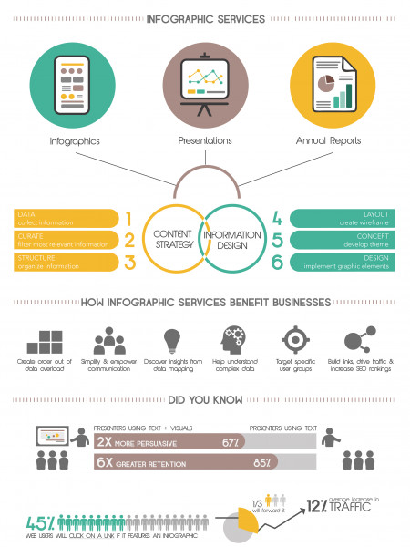 How Infographic Companies Work Infographic