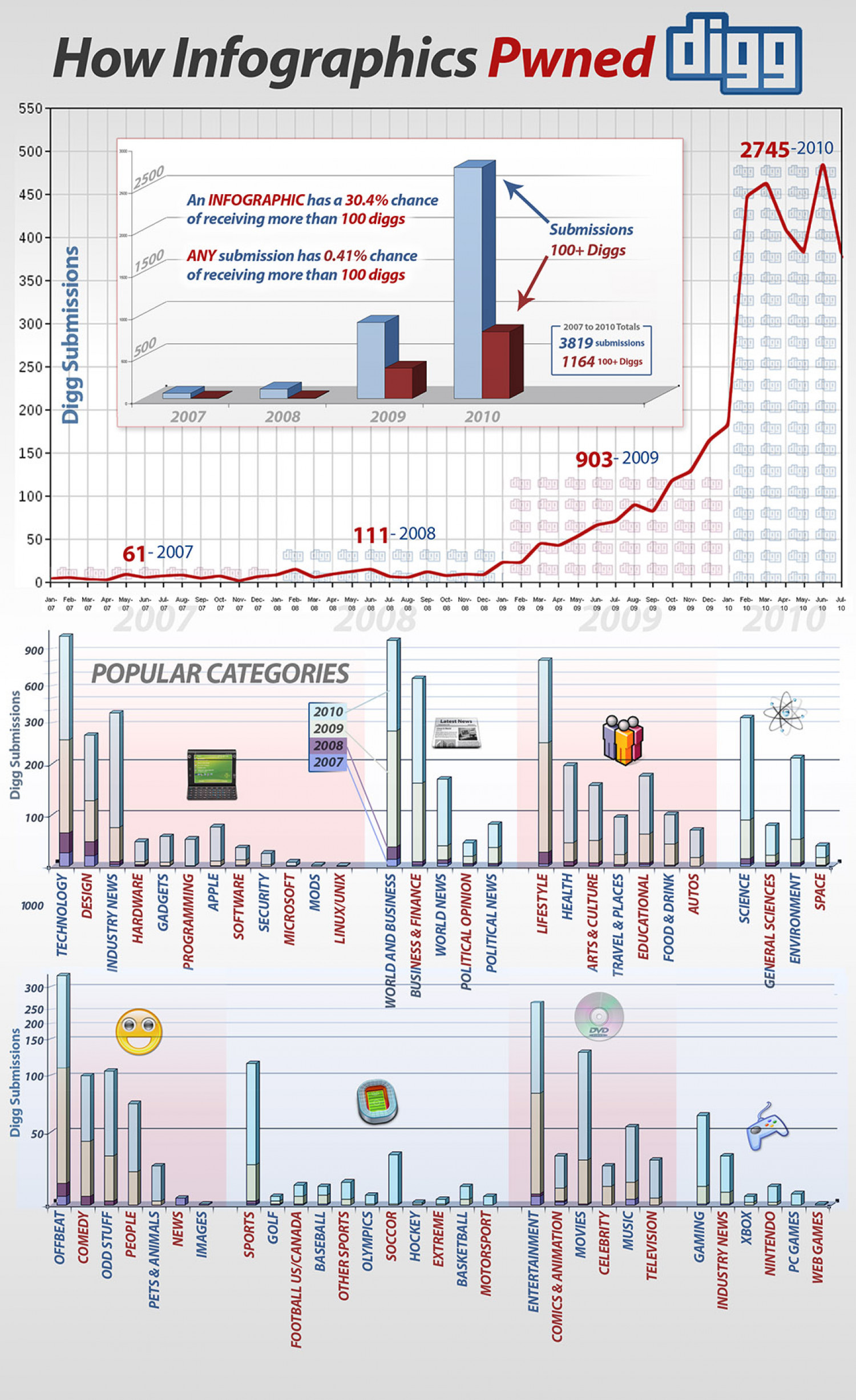 How Infographics Pwned digg Infographic
