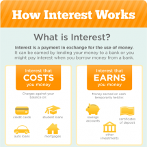 How Interest Works Infographic
