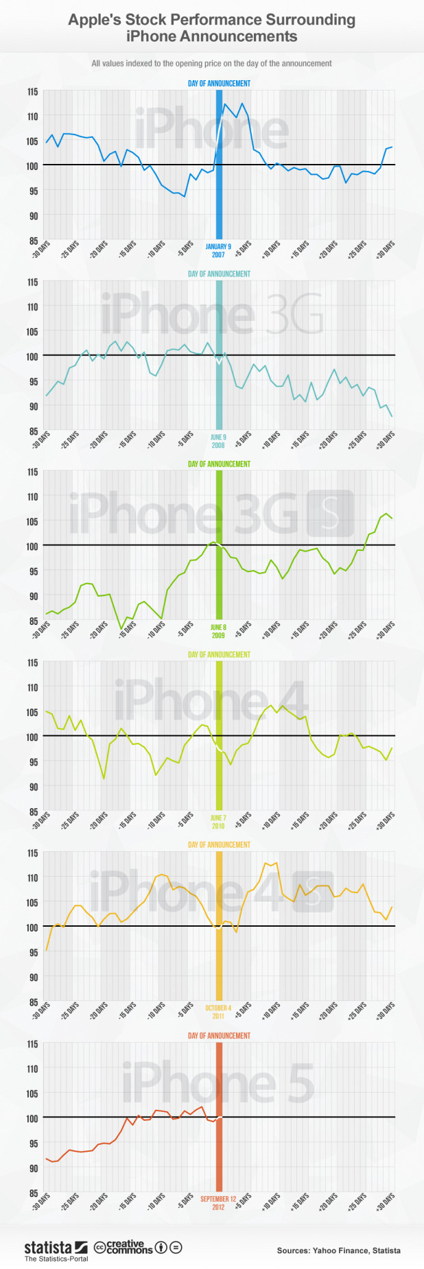 How iPhone Announcements Affect Apple Stock