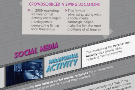 How is the Film Industry Avoiding Bankruptcy? Infographic