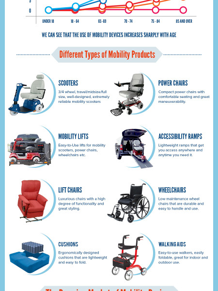How is the Mobility Devices Industry Experiencing Booming Growth – Facts and Figures Infographic