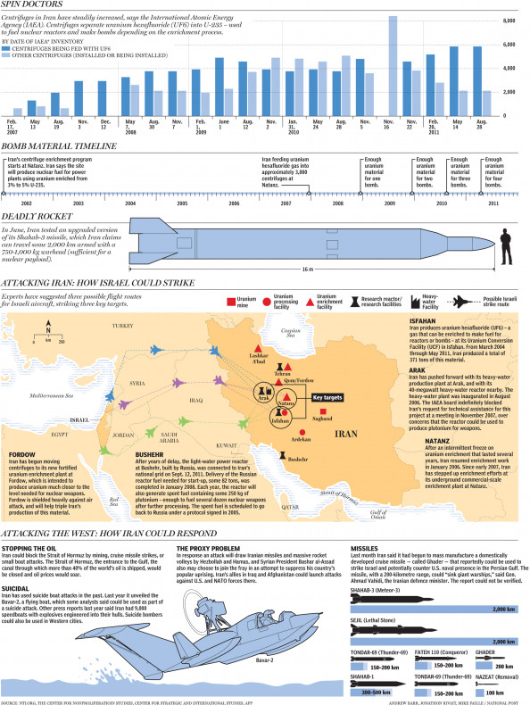 How Israel Could Strike Iran&#039;s Nuclear Program Infographic