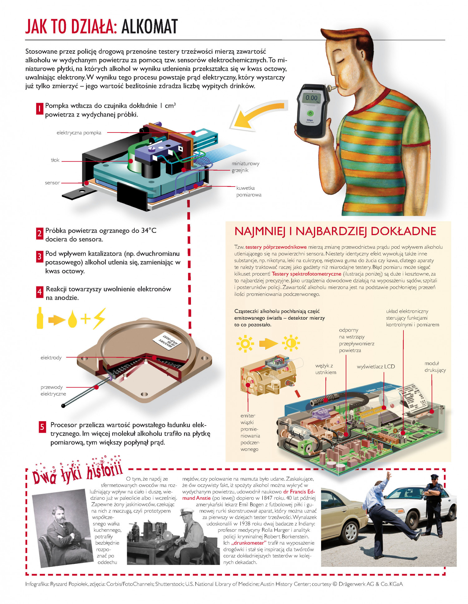 How it works: Breathalyzer Infographic