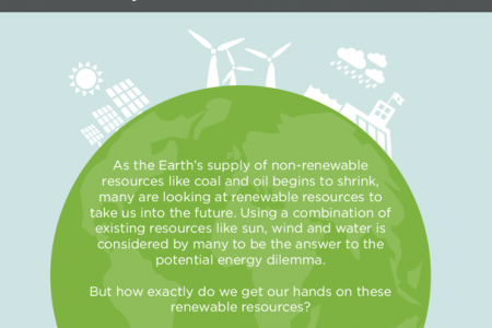 How it Works: Solar, Wind and Water Infographic