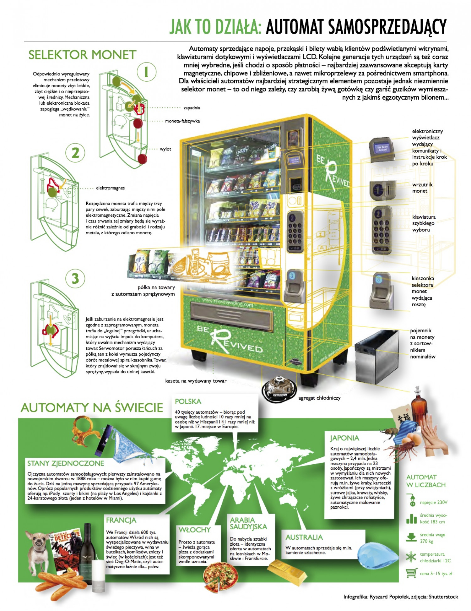 How it works: vending machine  Infographic