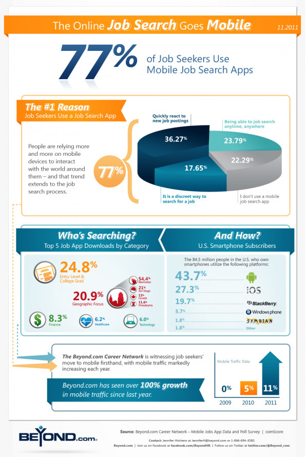 How Job Seekers Are Using Mobile Infographic