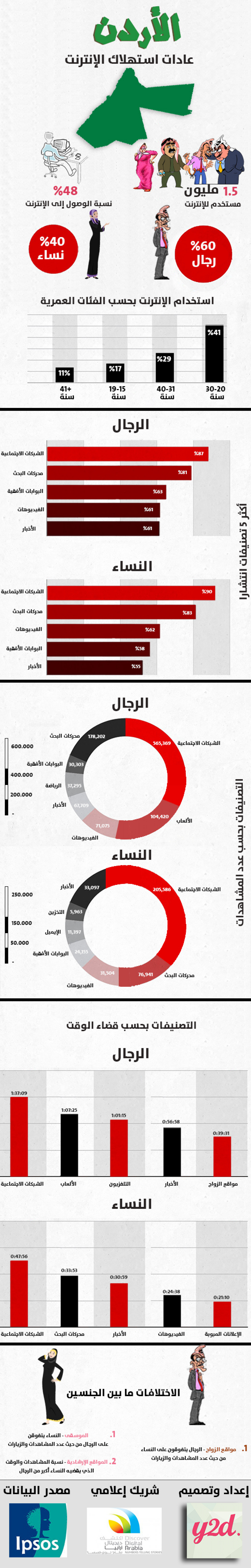 How Jordanians are using the internet Infographic