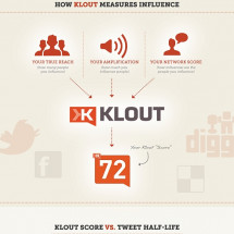How Klout Measures Influence Infographic