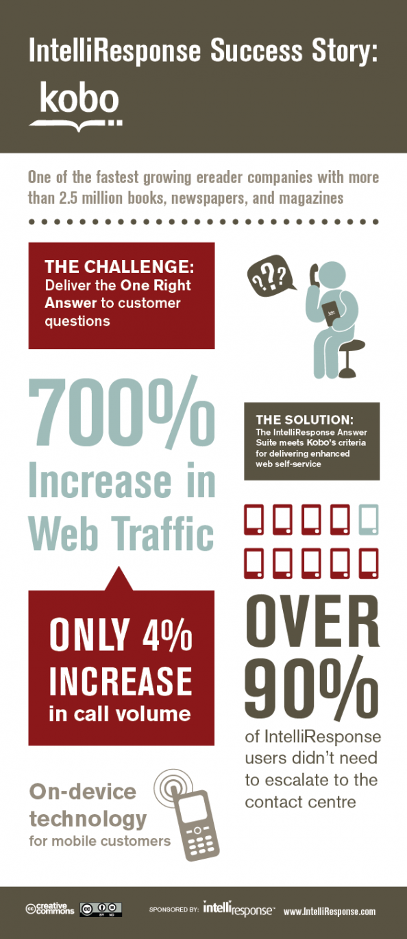 How Kobo Dominates e-Reader Customer Service with Virtual Agents Infographic