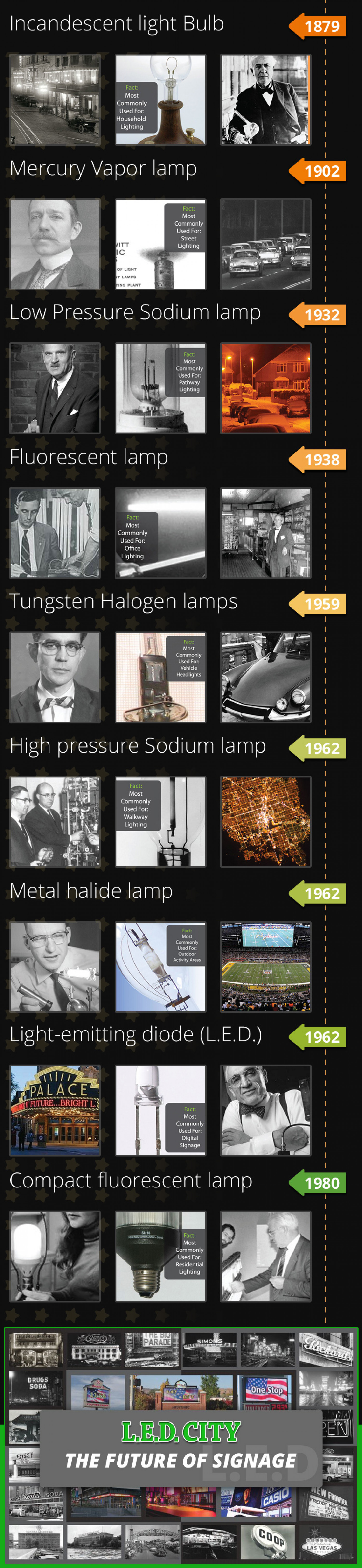 How Lights Invented & Transformed Infographic