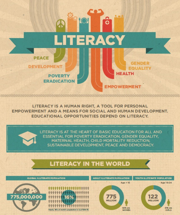 How literacy supports development and peace